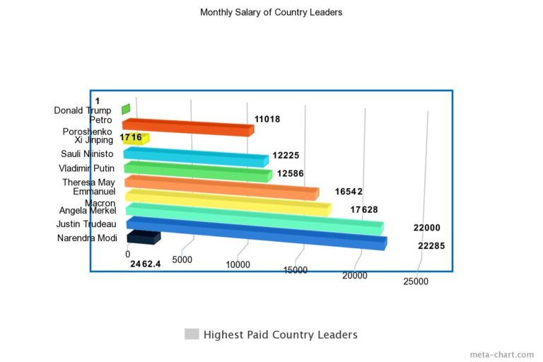 Here's the list of Highest paid Country Leaders